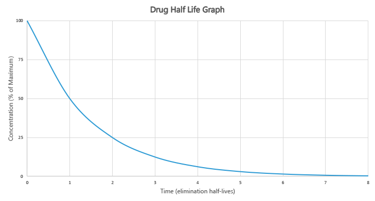 Drug Half-life Explained: Calculator, Variables & Examples